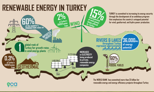 Renewable energy use in Turkey. Source: Google Images.